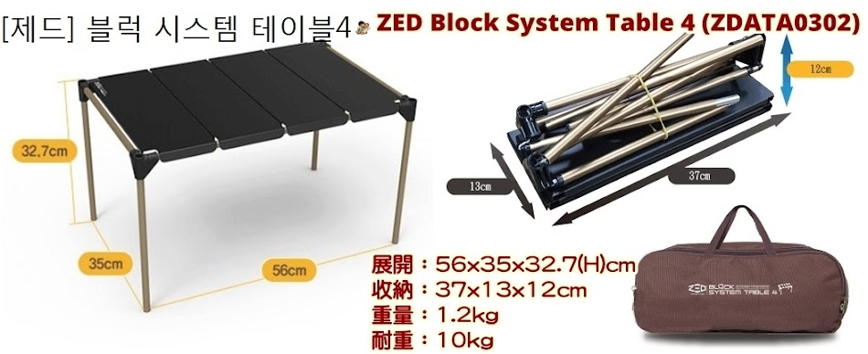 ZED Block System Table