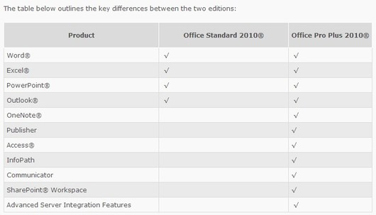 Adobe software activation differences between microsoft - Difference between office professional and professional plus ...