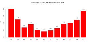 Year-over-Year Inflation Rate, Forecast, Canada, 2016
