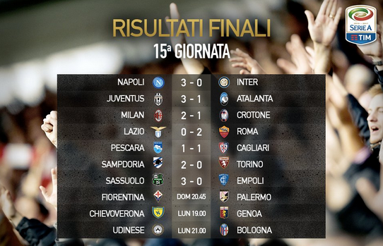Hasil Lengkap Serie A: 3,4 dan 5 Des 2016