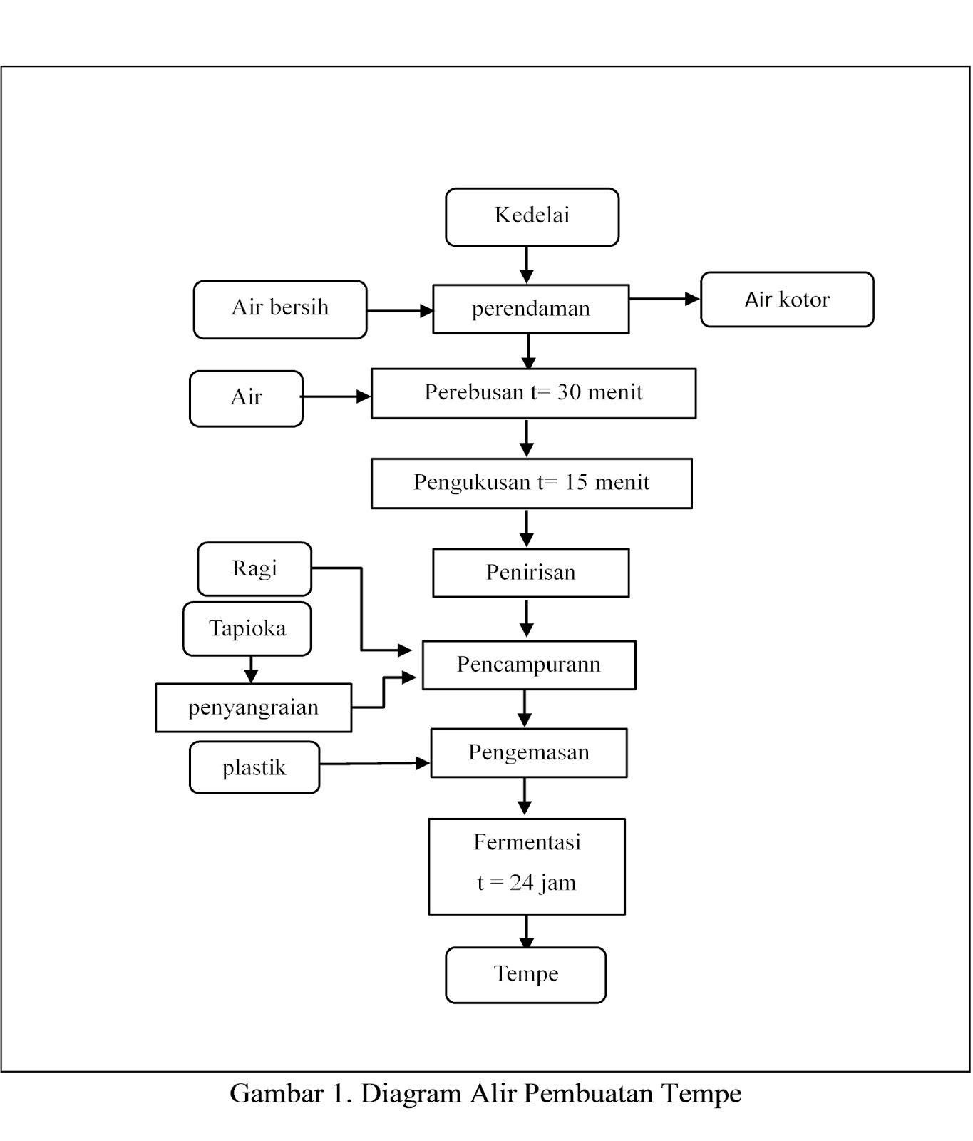 Laporan praktikum tempe my corner diagram alir ccuart Choice Image