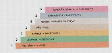 escada nutricional dukan dieta dukan fase consolidação