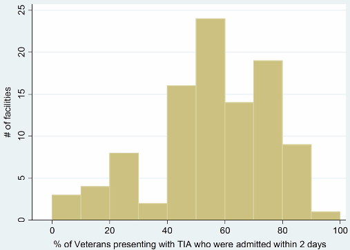 図:病院ごとのTIAを入院させる割合