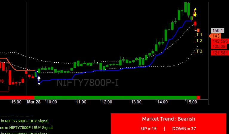 Nifty option call put trading