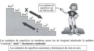 http://matematicasquintocriper.blogspot.com.es/2011/05/medida-de-la-superficie.html