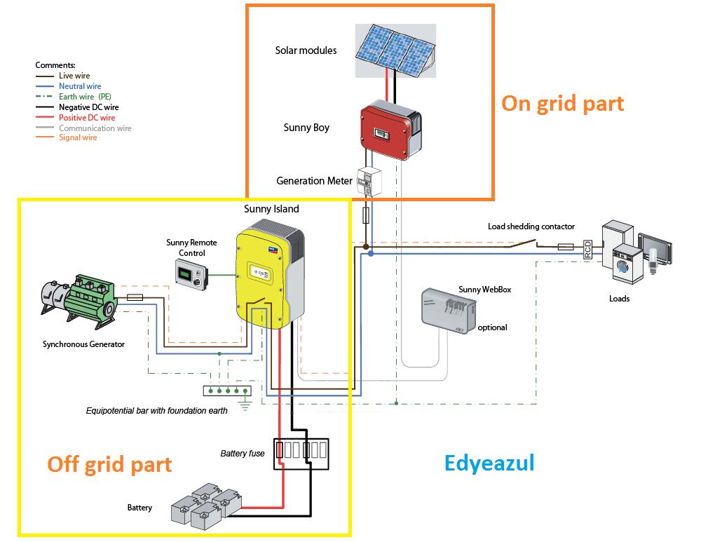 edyeazul Solar & Electronics : What Is Inverter Part 2 @ On-grid Inverter:edyeazul Solar & Electronics - blogger