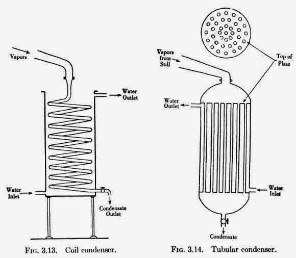 Coil condenser, Tubular condenser