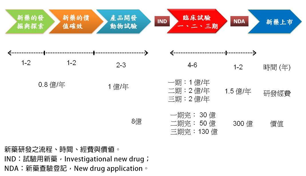 科學月刊: 新藥的研發流程概論