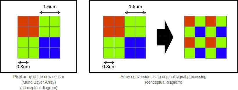 Сравнение Quad Bayer и обычный байеровский фильтр