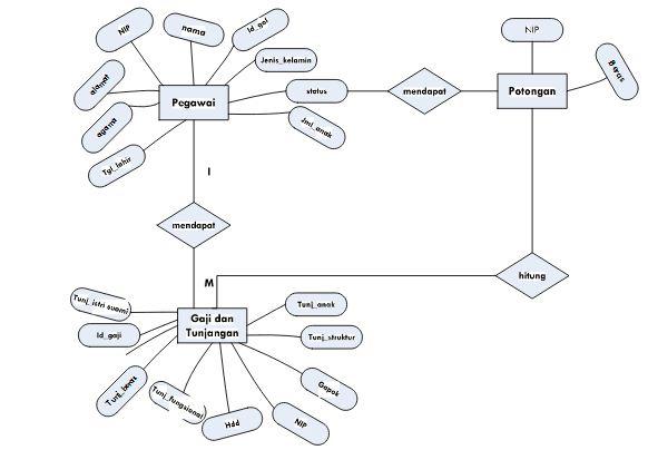 Contoh ERD (Entity Relationship Diagram) Penggajian Karyawan