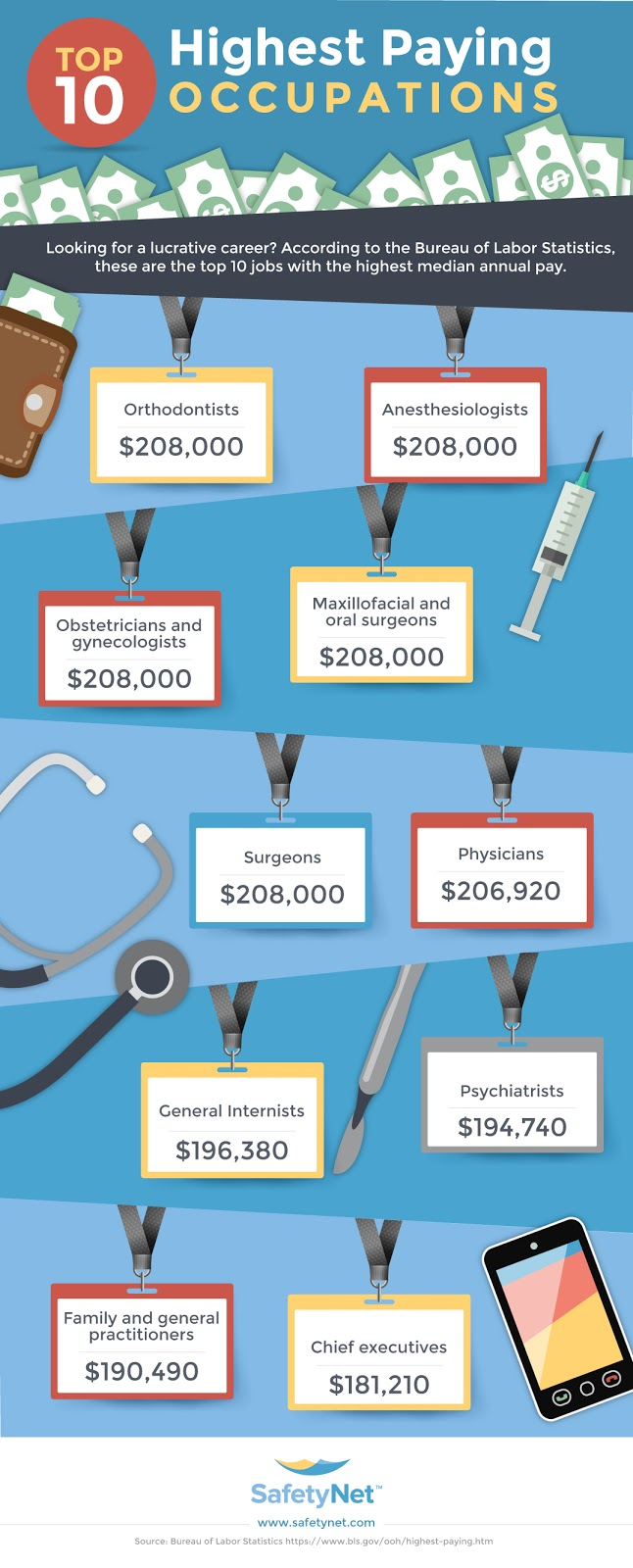 Top 10 Highest Paying Occupations #Infographic