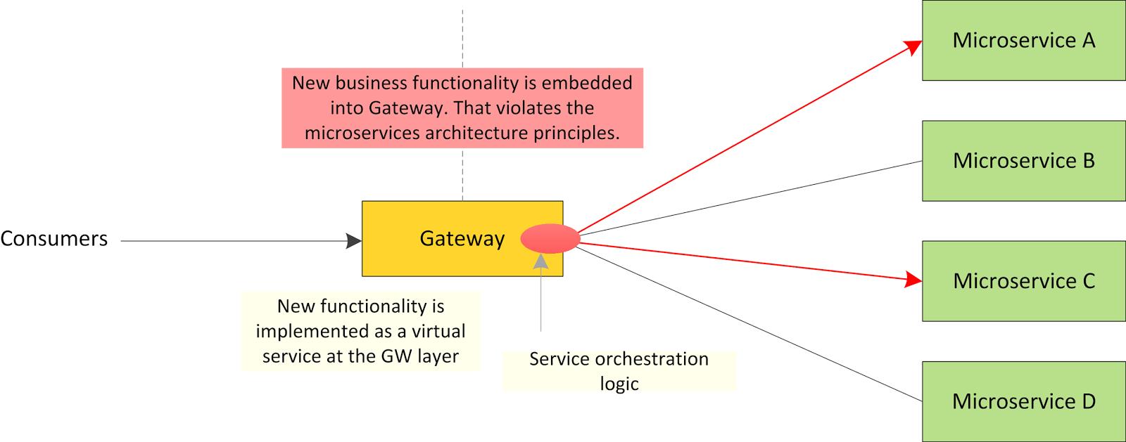 Microservices in Practice | Kasun's Blog