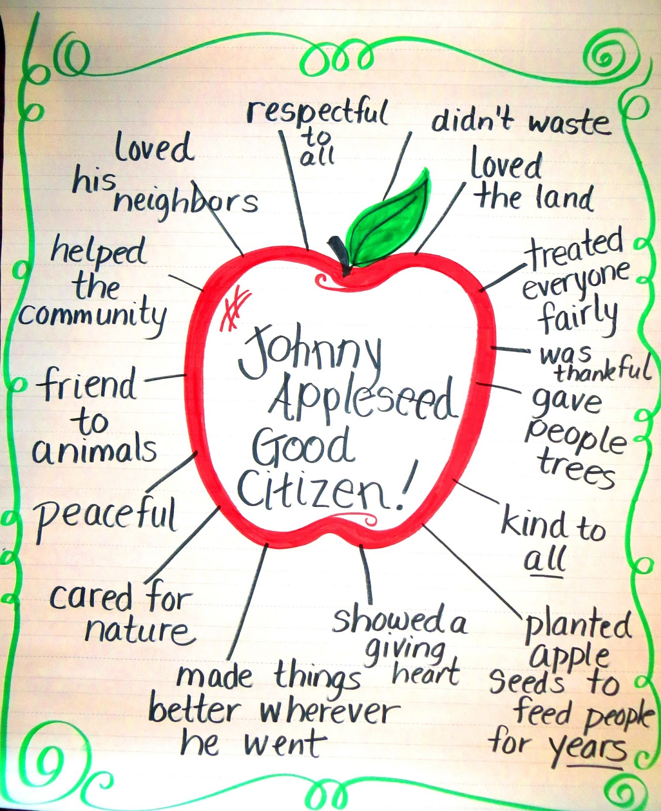 Good Citizenship Essay: How To Be A Good Citizen