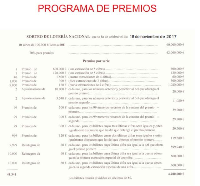 premios sabado 18 noviembre 2017
