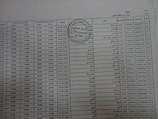 نتائج مسابقة استاذ رئيسي 2017 ولاية سكيكدة