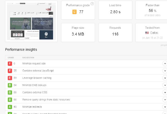 قياس سرعة مدونة بلوجر لتسريع ارشفتها
