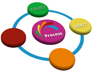process diagram with focus on SELECT