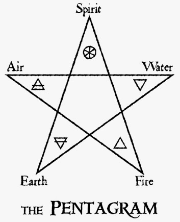 Wonderful Words The Symbolism Of The Pentacle