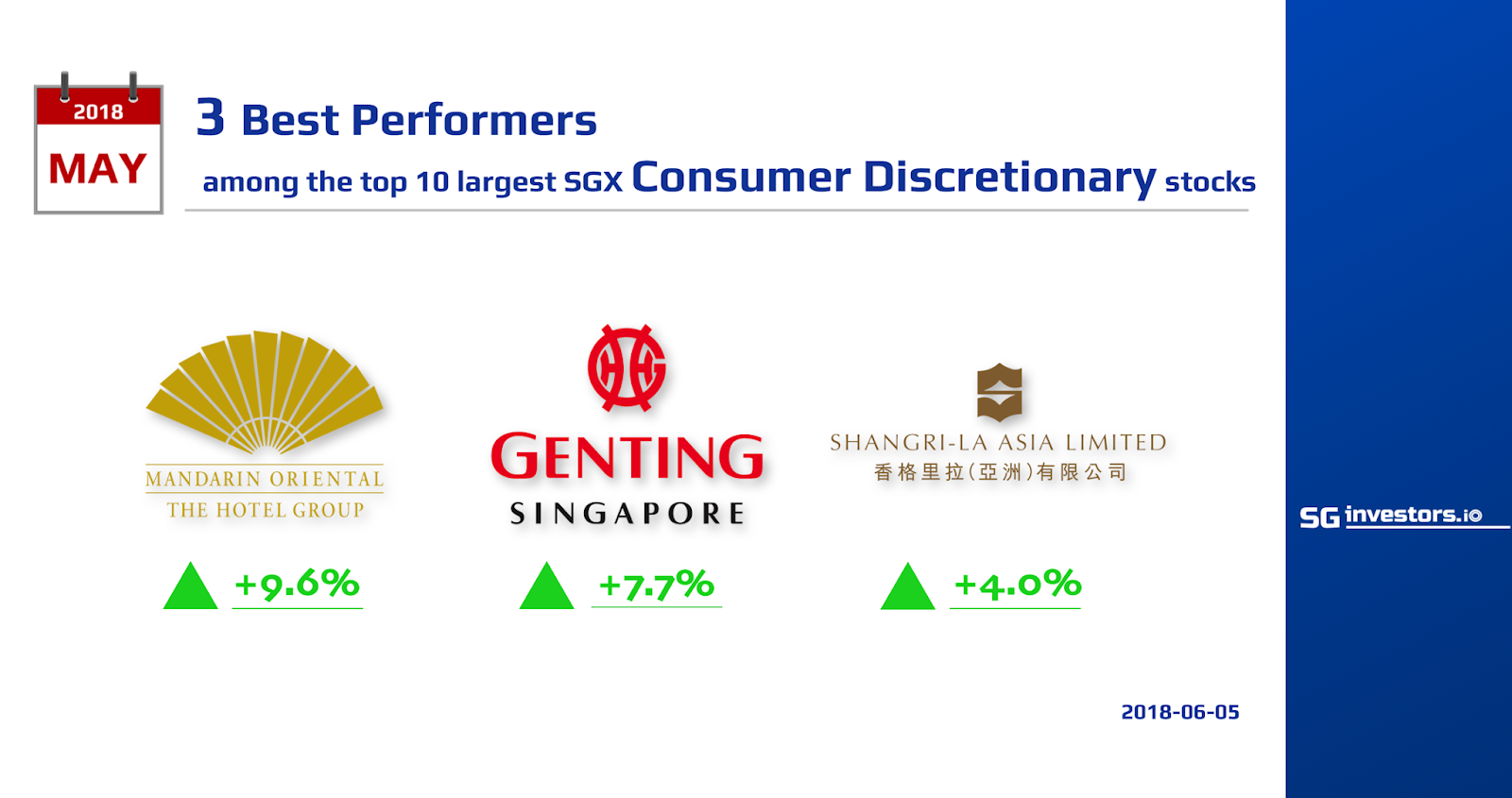 3 Largest, Best-Performing SGX Consumer Discretionary Stocks Average