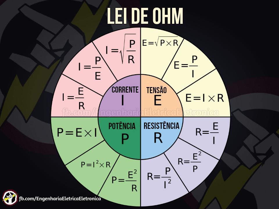 Equações úteis com base na Lei de Ohm.