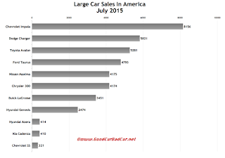 USA large car sales chart July 2015