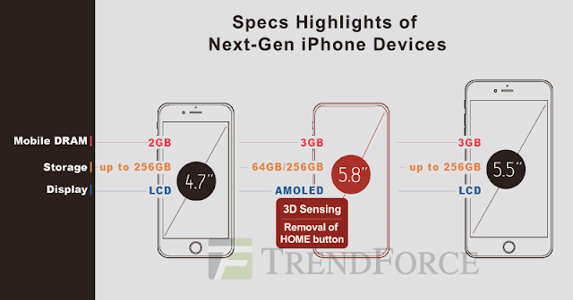 Apple's next generation OLED based iPhone 8 will have 3GB of RAM like the current iPhone 7 Plus models with two storage options 64GB and 256GB.