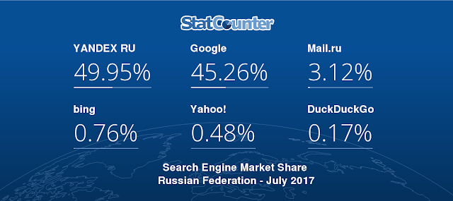 Google Losing its Market to Yandex in Russia
