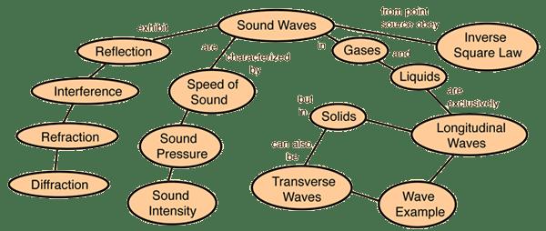 Sound - Important Points -Properties, Characteristics ...