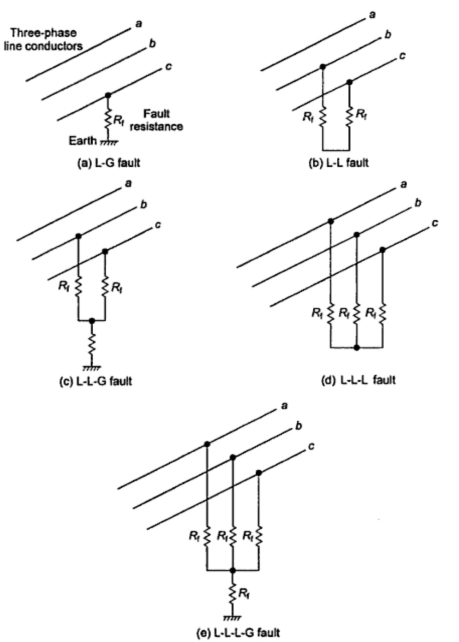 Classification of Shunt Faults ~ your electrical home