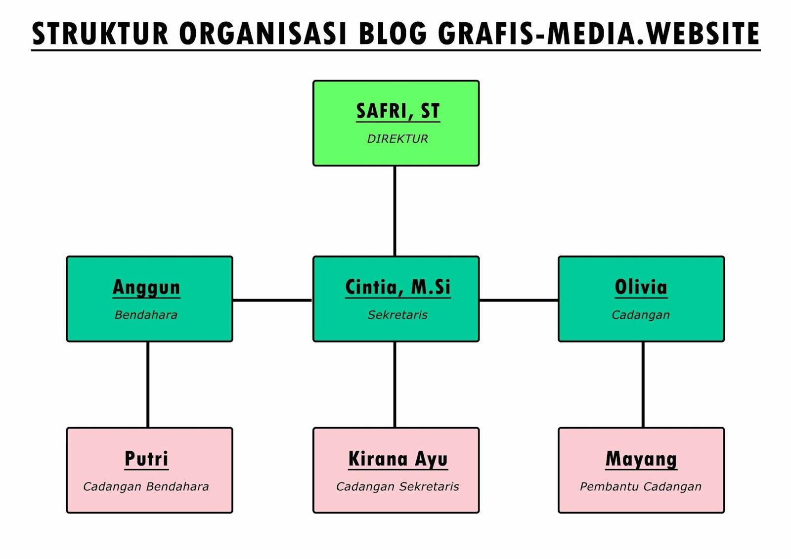 Cara Membuat Bagan Struktur Organisasi di Photoshop