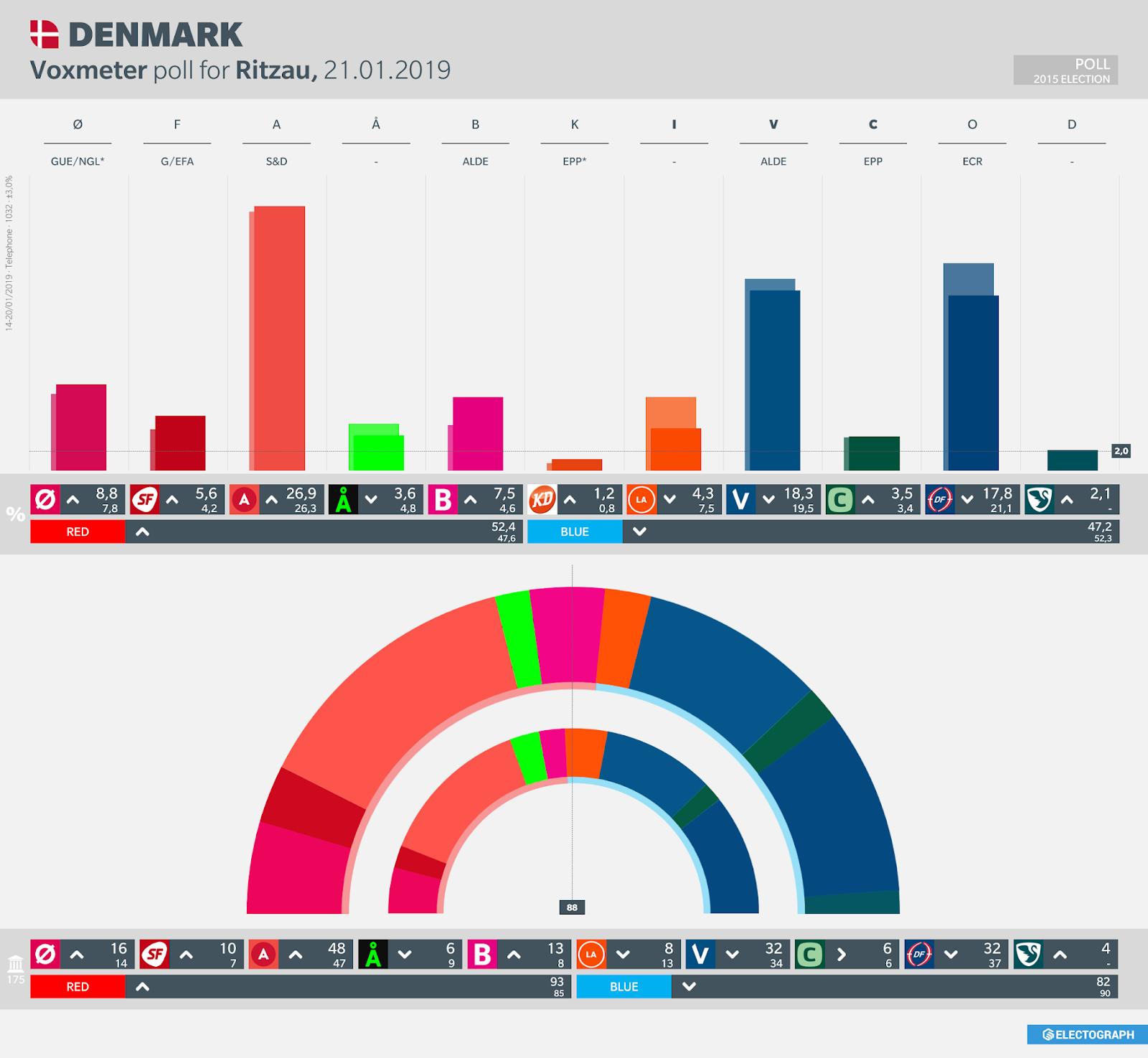 DENMARK: Voxmeter poll chart for Ritzau, 21 January 2019