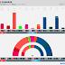 DENMARK · Voxmeter poll: Ø 8.8% (16), F 5.6% (10), A 26.9% (48), Å 3.6% (6), B 7.5% (13), K 1.2%, I 4.3% (8), V 18.3% (32), C 3.5% (6), O 17.8% (32), D 2.1% (4)
