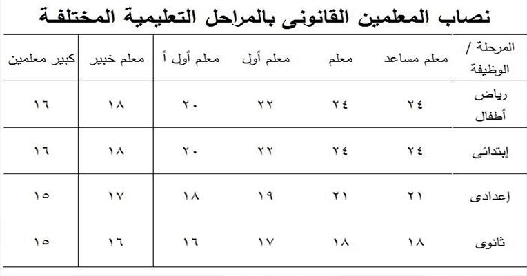 طريقة حساب العجز والزيادة في المعلمين حسب النصاب القانوني وتسجيله الكترونيا