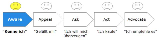 Das 5A-Modell von Philip Kotler: Aware
