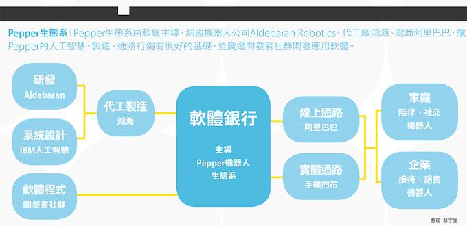Pepper生態系