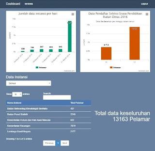 Statistik Jumlah Pendaftar, Jadwal Seleksi, dan Kuota Penerimaan Sekolah Kedinasan Tahun 2016