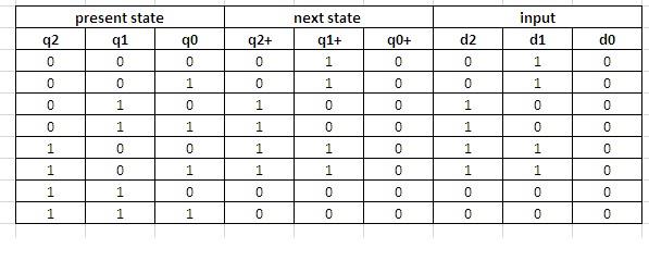Vlsi Verilog : state machine coding of counters in verilog