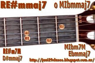 D#mmaj7 = Ebmmaj7 chord