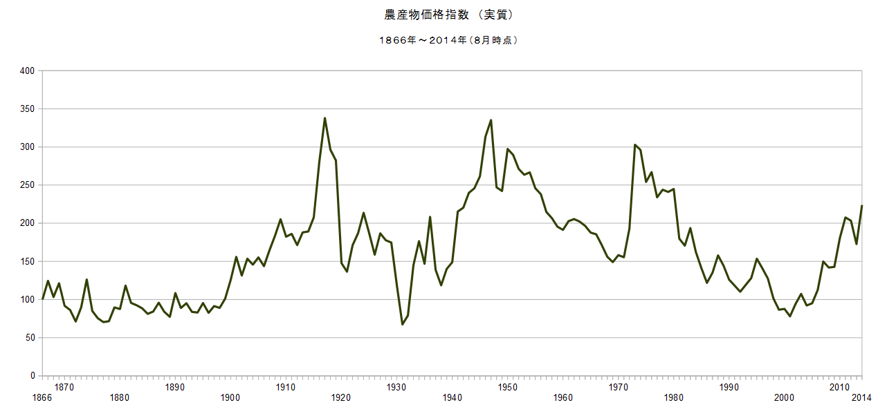 石油監査人: 2014/8 農産物価格指数(実質) 223.94
