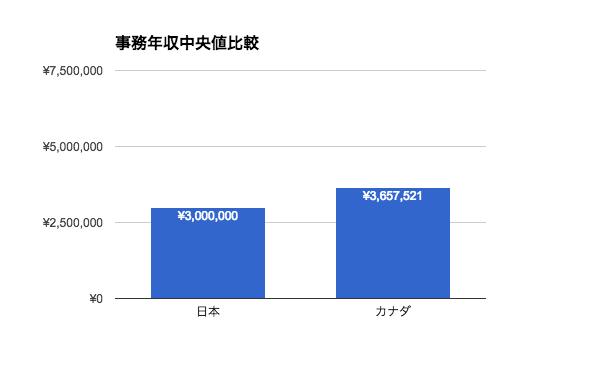 事務職の年収|日本とカナダ