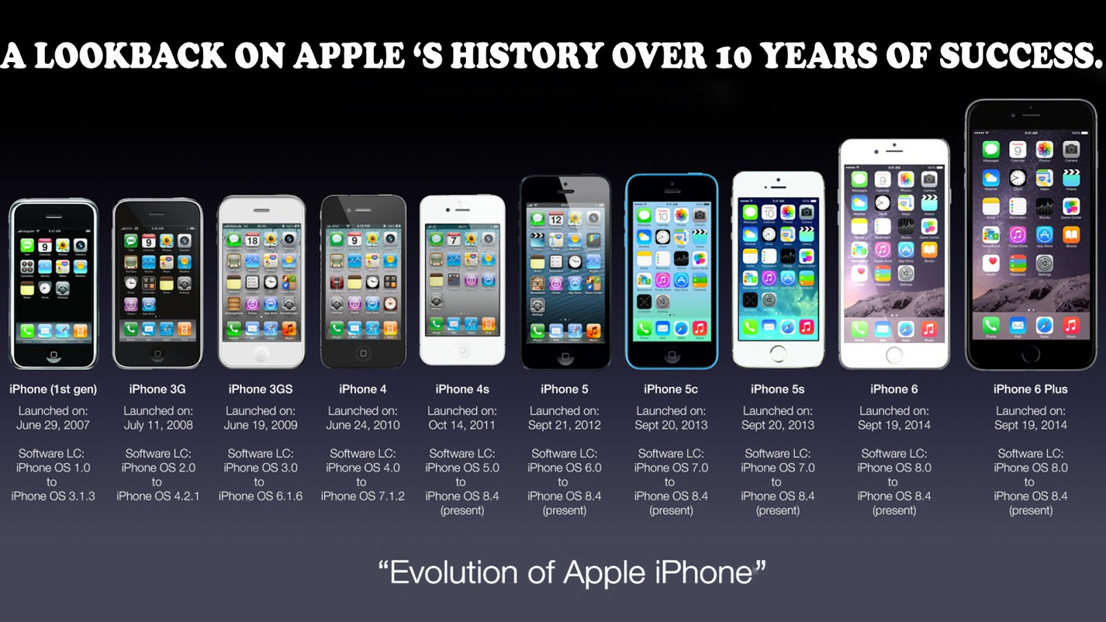EVOLUTION OF APPLE 'S IPHONE ( LOOK BACK