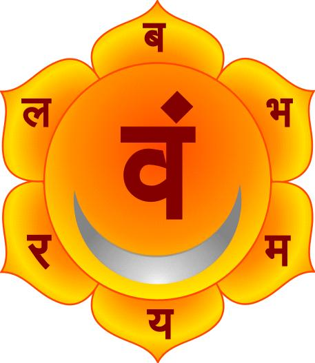 Dattayogam: Shat Chakras - An explanation