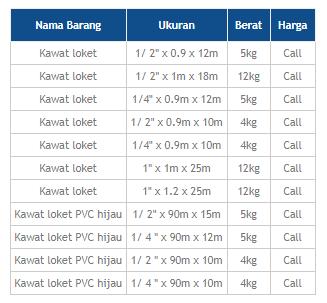 Kawat Loket Jakarta Termurah