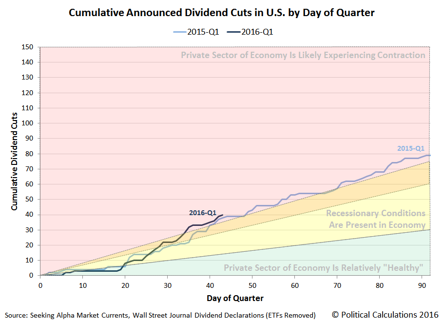 Cumulative Announced Dividend Cuts in U.S. by Day of Quarter, 2015-Q1 versus 2016-Q1