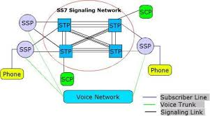 Hacking Whatsapp With SS7 Flaw (Signal System 7) (Tutorial