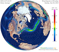 Winds at a height where the pressure is 250 mb show the axis of the jet stream, seen here at 00 UTC June 28, 2015. An unusually strong ridge of high pressure was over Western North America and Western Europe, leading to all-time June temperature records being broken in both places. [Credit: Data/image obtained using Climate Reanalyzer™ (http://cci-reanalyzer.org), Climate Change Institute, University of Maine, Orono, Maine] Click to Enlarge.