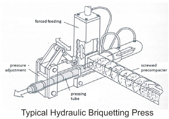 Homemade hydraulic sawdust briquette press plan mechanica