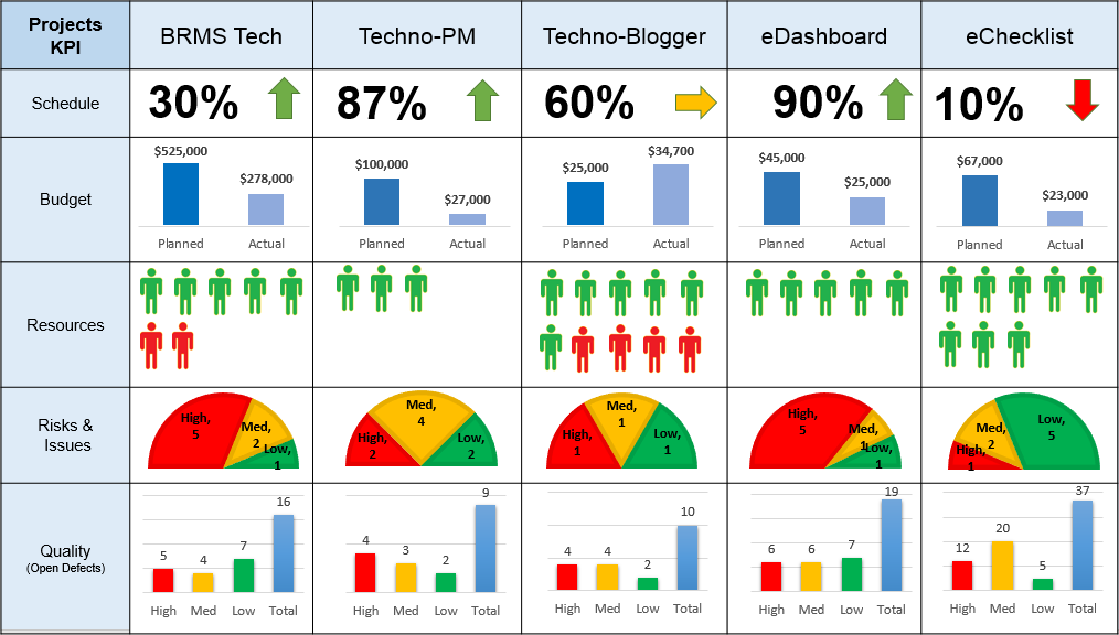 Project Dashboard for Multiple Projects PPT Free Download - Free ...