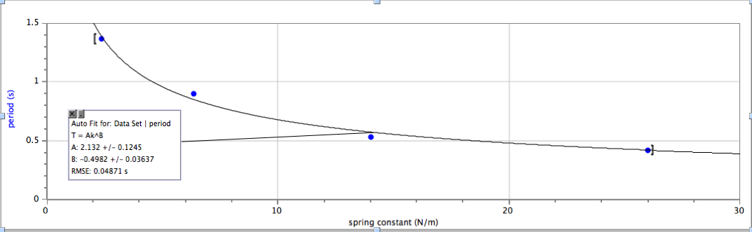 relationship between mass and spring period formula