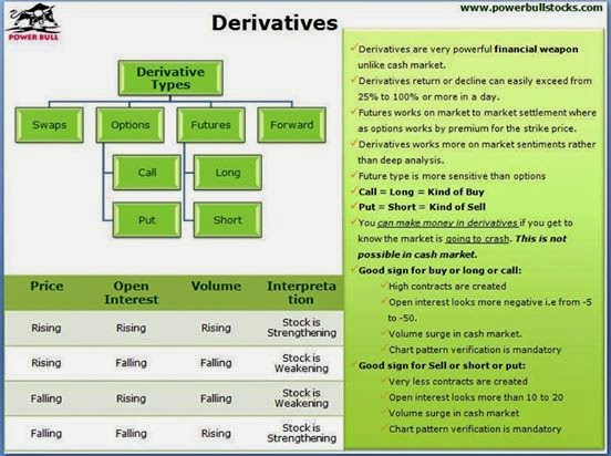 What is the difference in derivatives and forex binary options